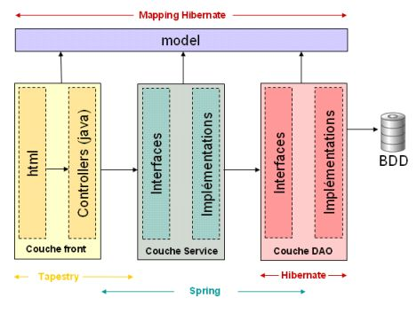 Tutoriel premier projet avec tapestry5 spring et hibernate for Architecture logicielle